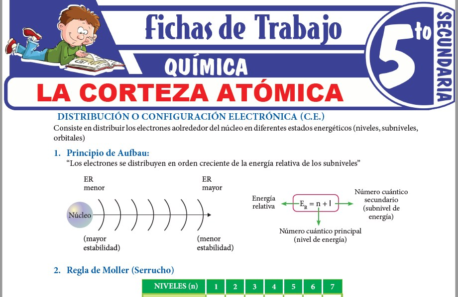Modelos de la Ficha de La corteza atómica para Quinto de Secundaria