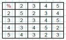 Modelos de la Ficha de Operaciones matemáticas con tablas para Cuarto de Primaria