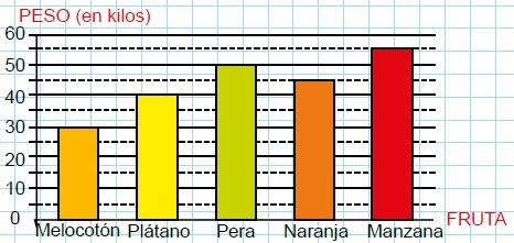 Modelos de la Ficha de Gráficos de barras para Cuarto de Primaria