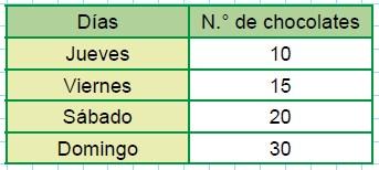 Modelos de la Ficha de Gráficos lineales para Tercero de Primaria